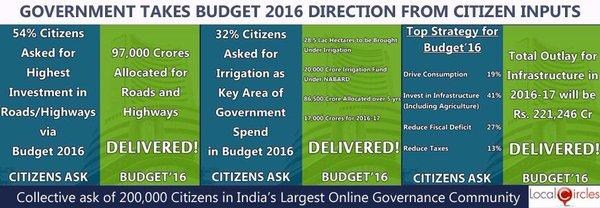 Top_LocalCircles_Recommendations_Accepted_in_Budget_2016___20160301094040___.jpg