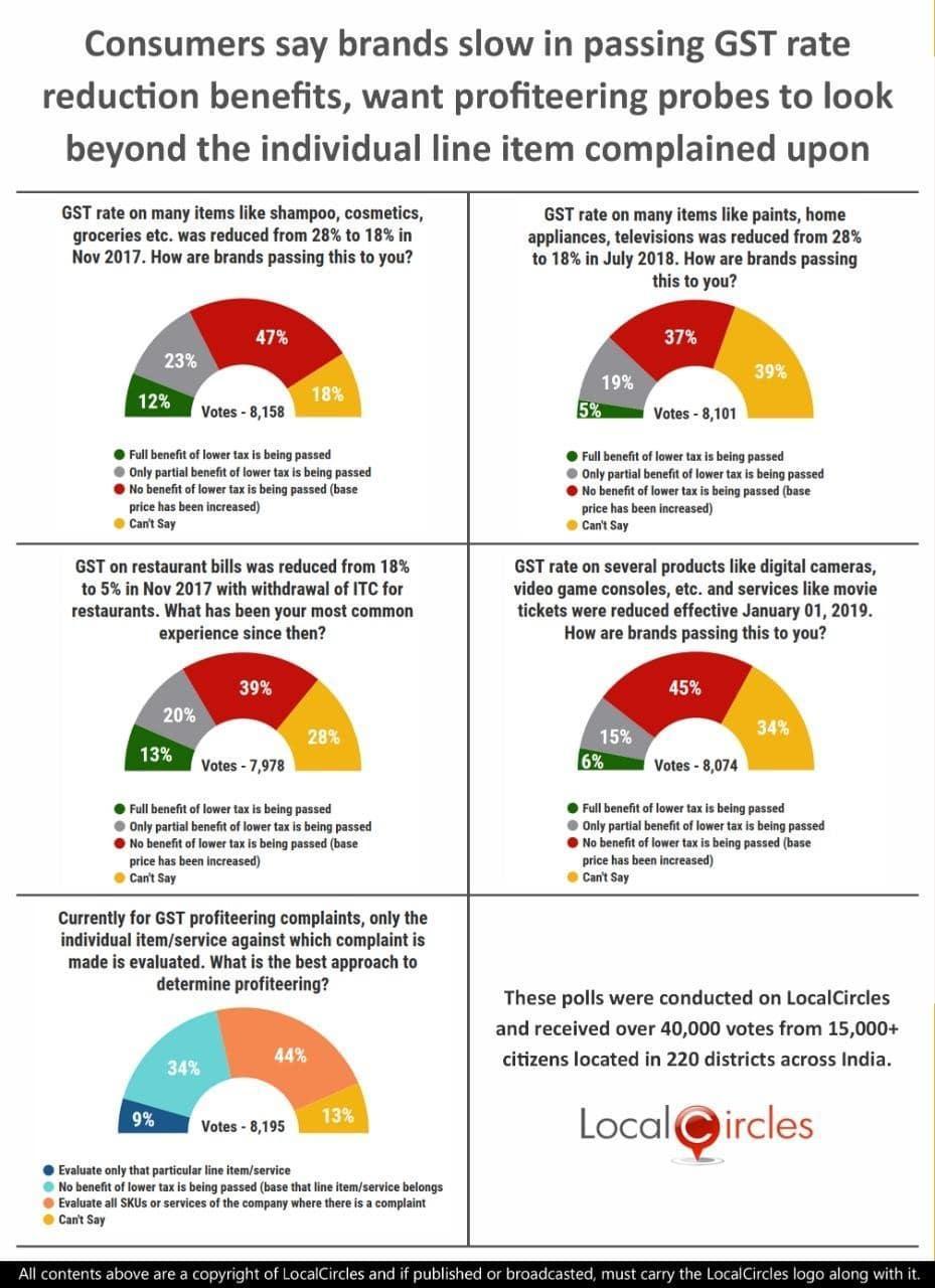 gst-rate-reduction-2019-survey-poll-summary___20191226115014___.jpg