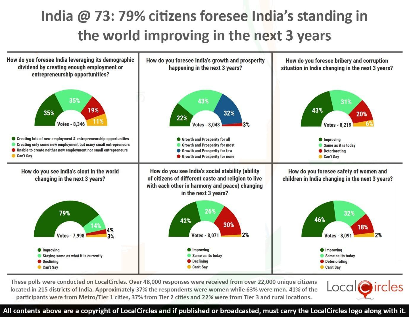 india-at-73-poll-summary___20190815120502___.jpg
