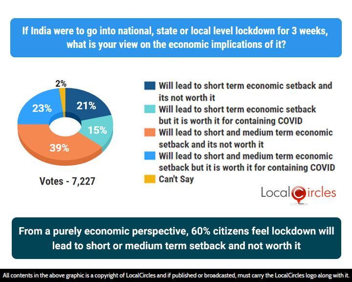 via_LocalCircles_COVID-19_New_poll_-_21_Sep_2020_-_Result_-_2___20201119125740___.jpg
