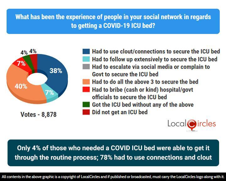 via_LocalCircles_COVID_-_ICU_-_18_Sep_2020_-_Result_-_2___20200922110404___.jpg