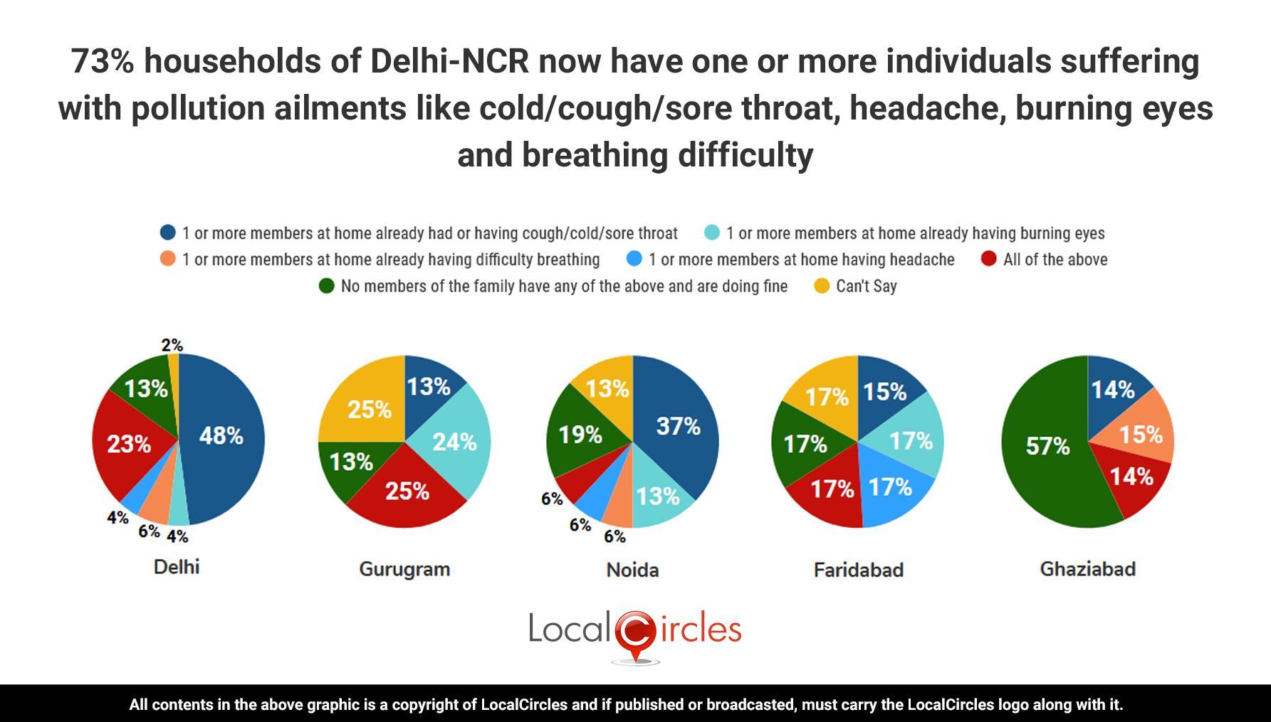 via_LocalCircles_Delhi_NCR_AQI_Polls_-_Summary_-_1___20201111083509___.jpg