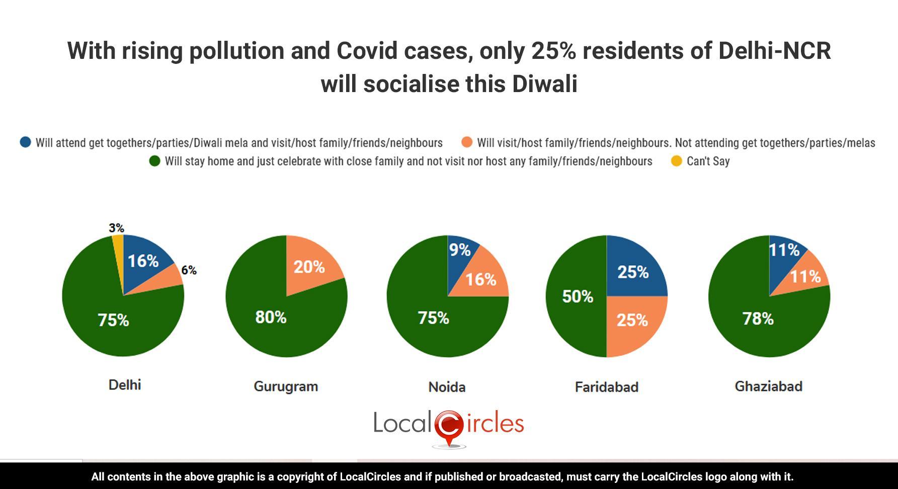 via_LocalCircles_Delhi_NCR_AQI_Polls_-_Summary_-_2___20201111084208___.jpg