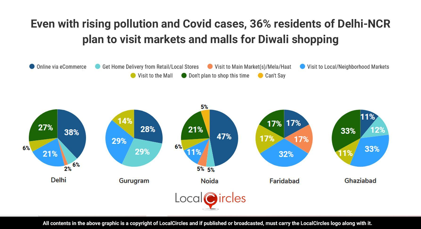via_LocalCircles_Delhi_NCR_AQI_Polls_-_Summary_-_3___20201111083521___.jpg