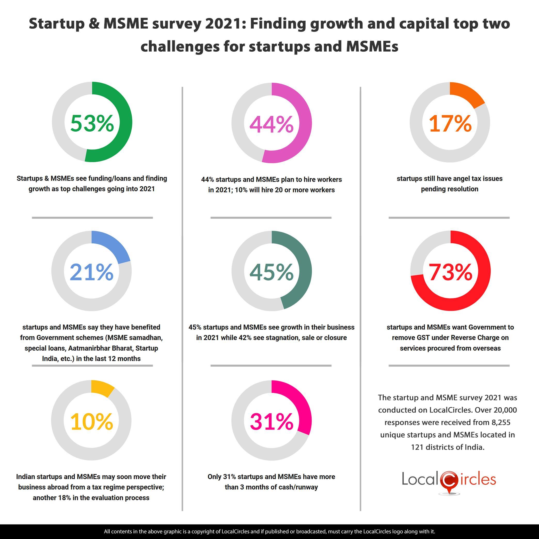 via_LocalCircles_New_Startup_Polls_-_17_Dec_2020_-_Summary___20210122114531___.jpg