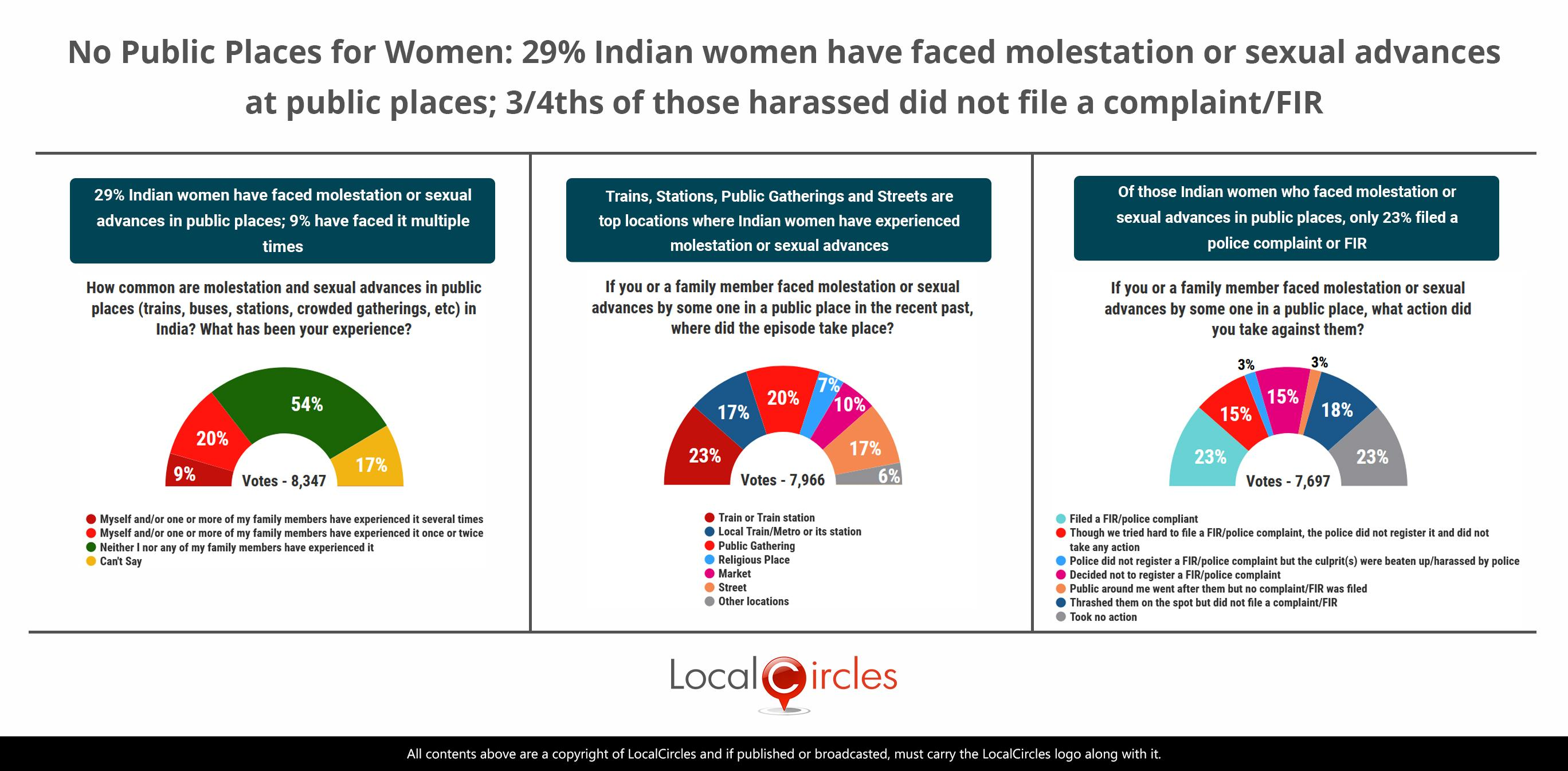 via_LocalCircles_Sexual_Harassment_Poll_-_20_Feb_2021_-_Summary___20210308123230___.jpg