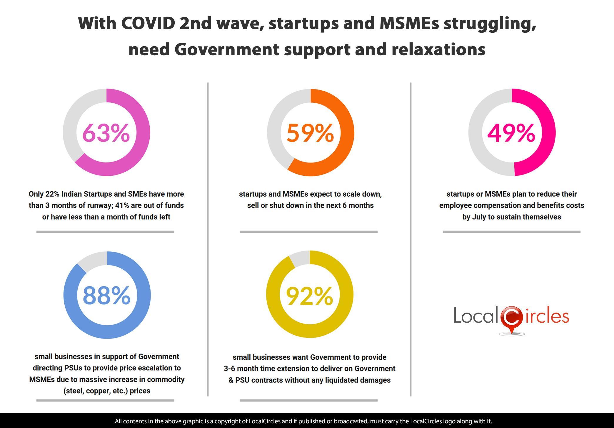 via_LocalCircles_Startup_New_Polls_-_18_May_2021_-_Summary_-_Updated___20210529051757___.jpg