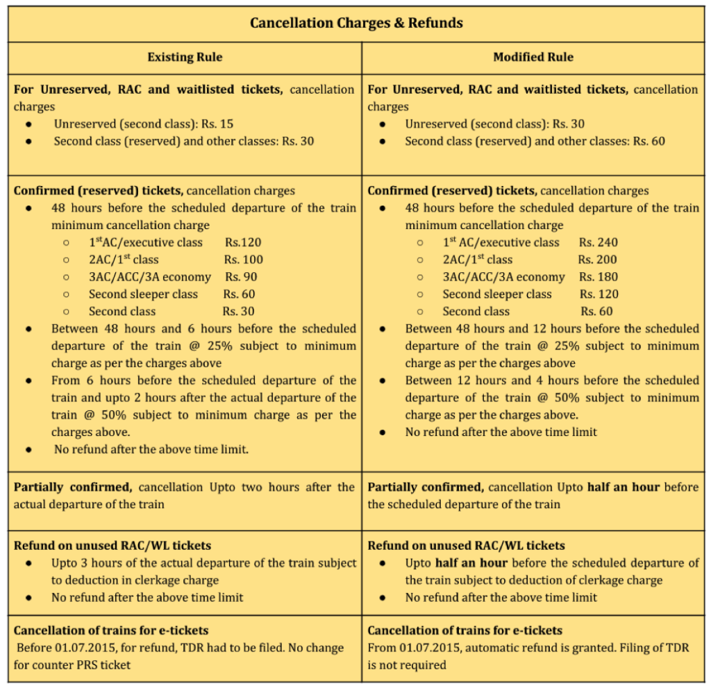 New-India-Railway-Cancellation-charges-and-refunds-1024x991___20151122070006___.png