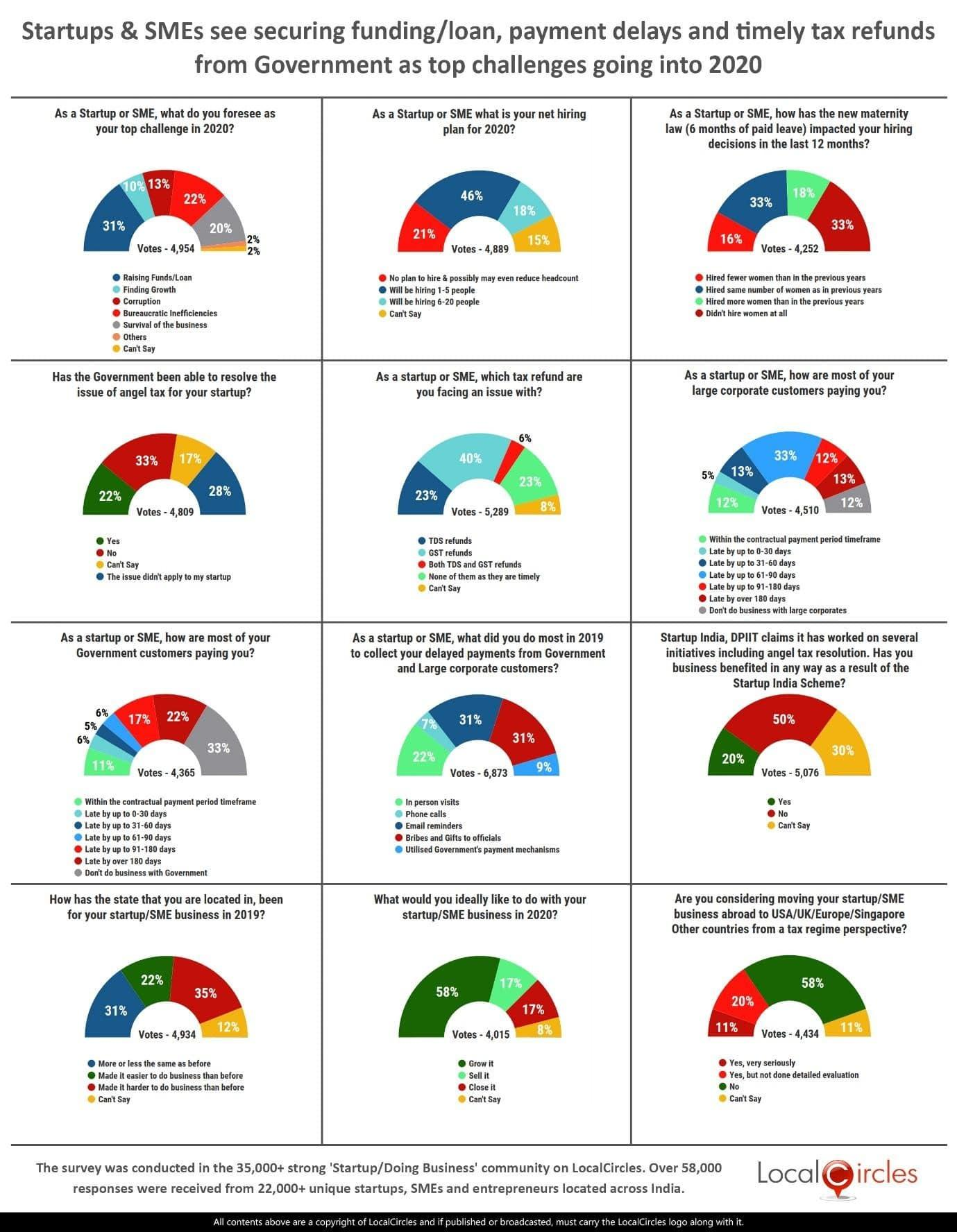 startups-smes-top-challenges-poll-summary_20122019100834.jpg