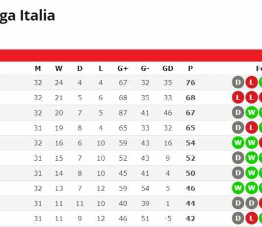 klasemen Liga Italia pekan ke-32