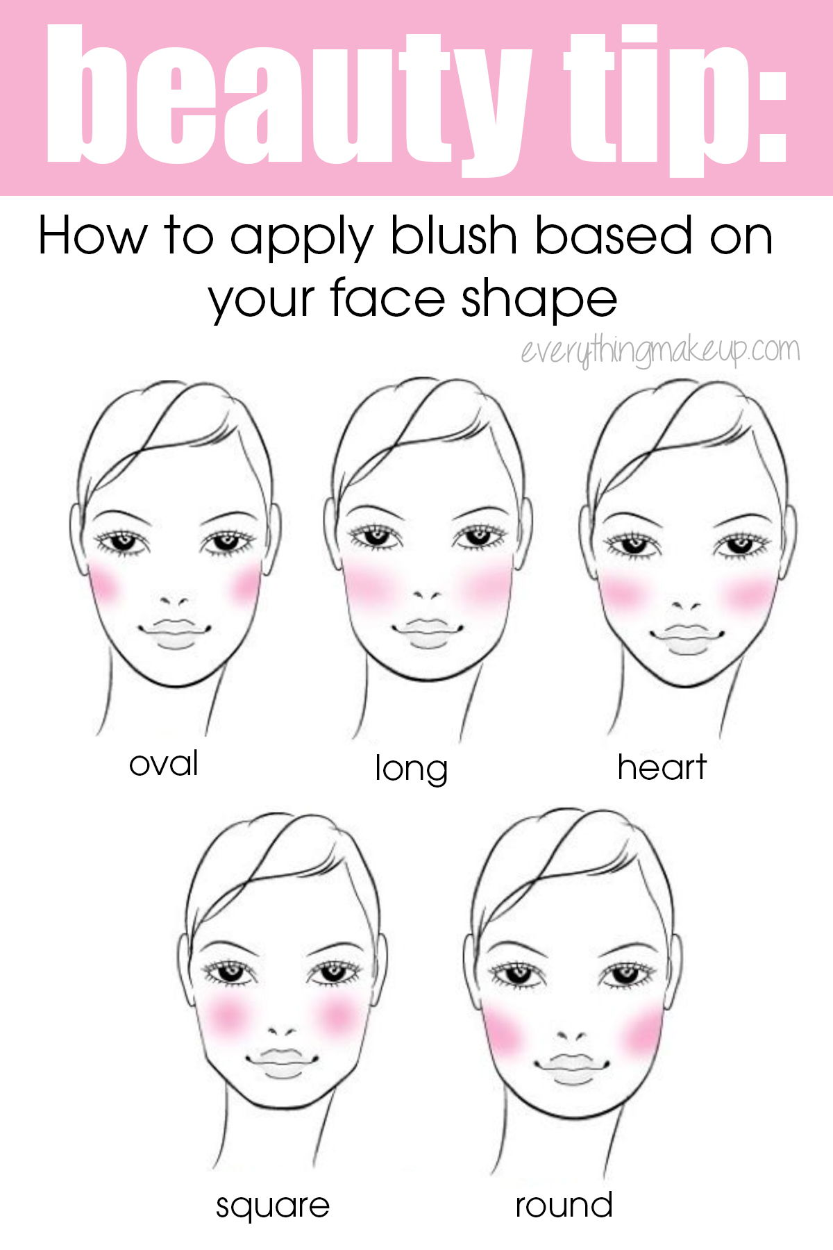 blush application chart