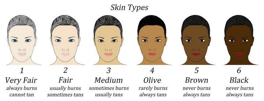skin tone types