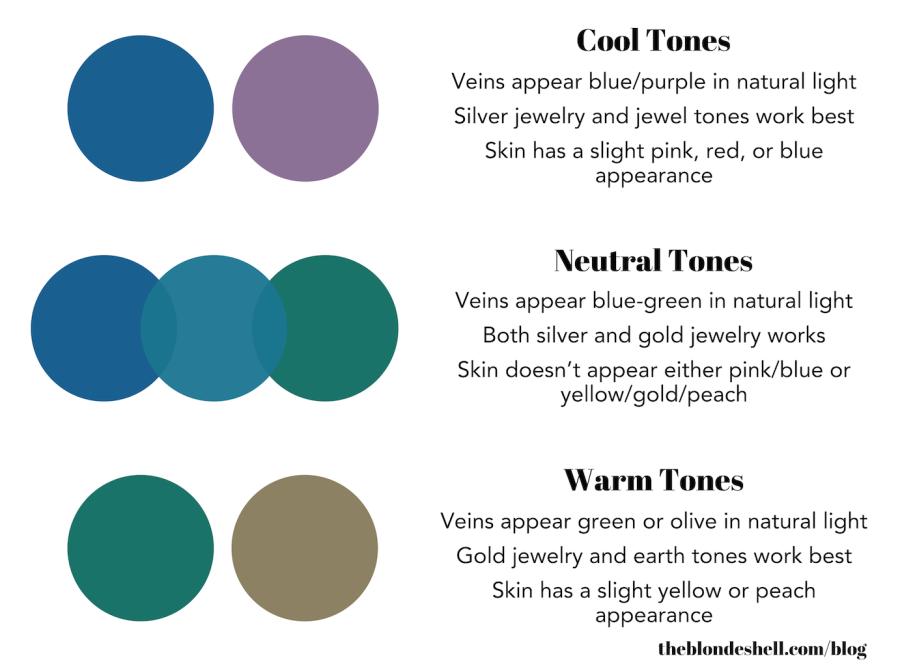 Skin undertone chart