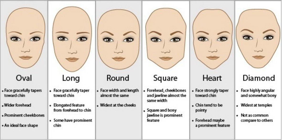 face shape diagram