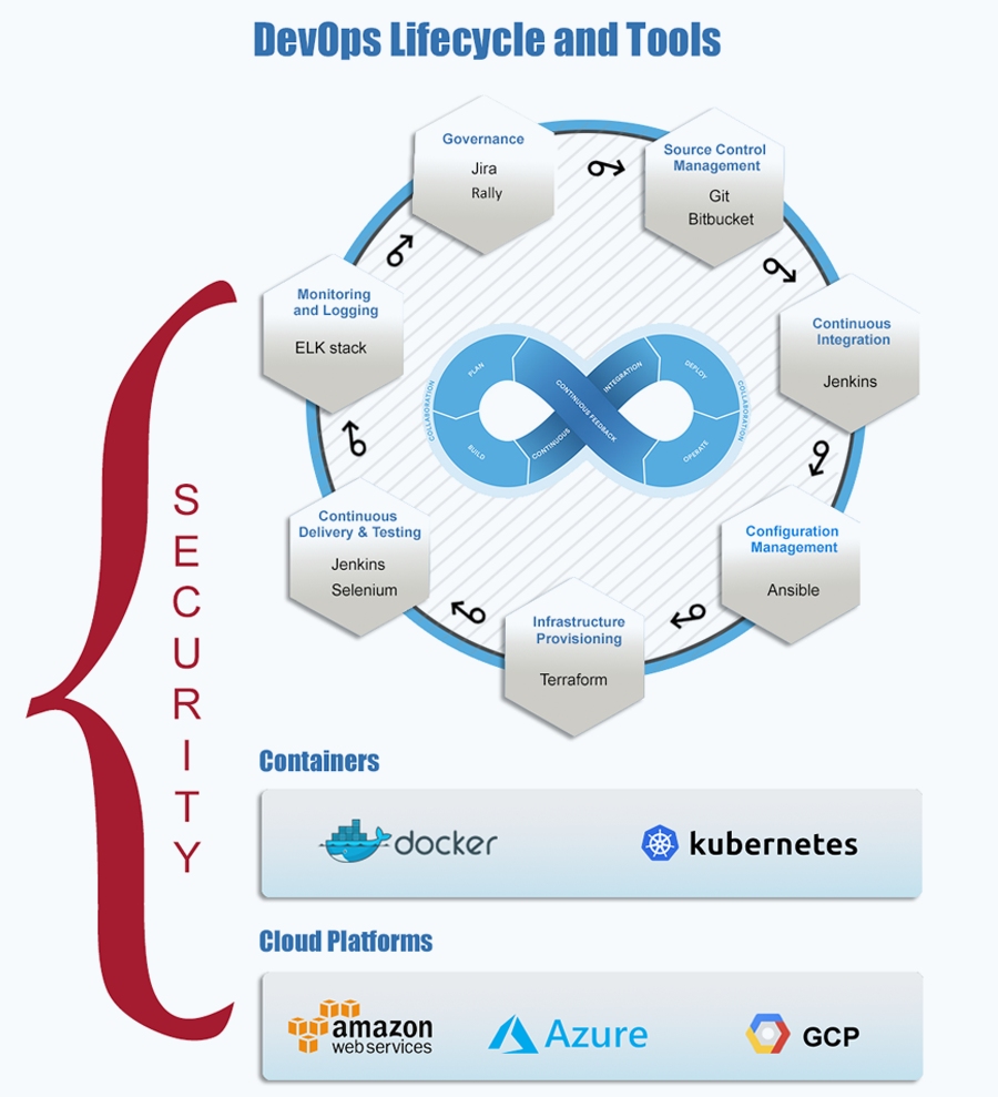 DevOps Lifecycle and Tools