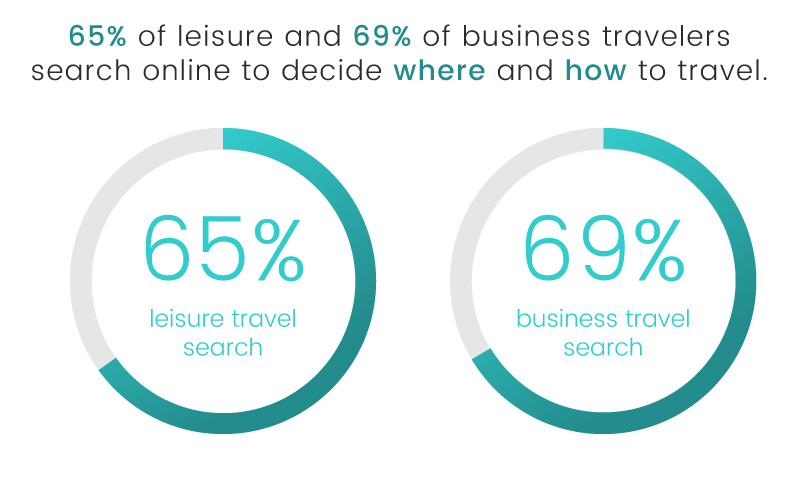 luxe digital luxury hotel online transformation vs ota 2018 affluent traveler search