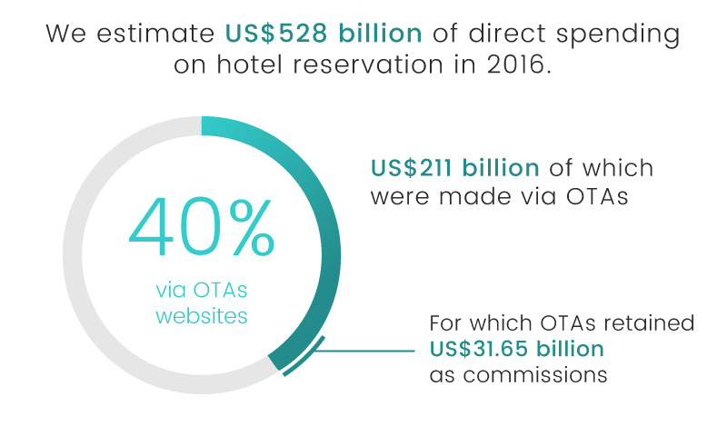 luxe digital luxury hotel online transformation vs ota 2018 total hotel spending