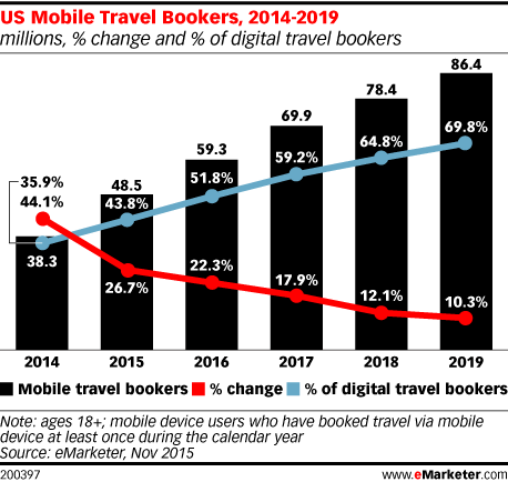 luxe digital luxury hotel online transformation vs ota high end hotels mobile bookings