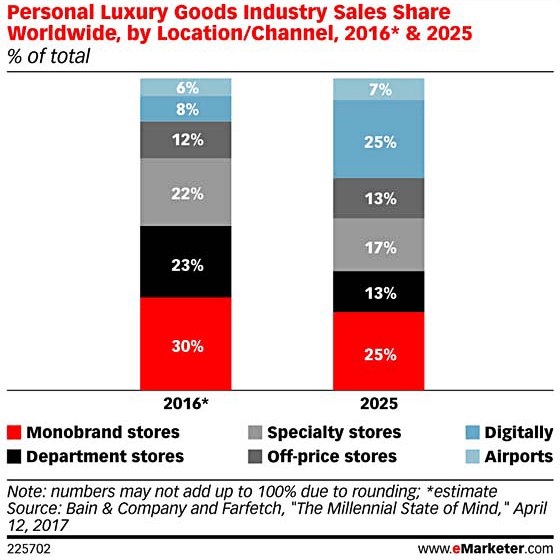 Luxe Digital luxury retail sales trends channels