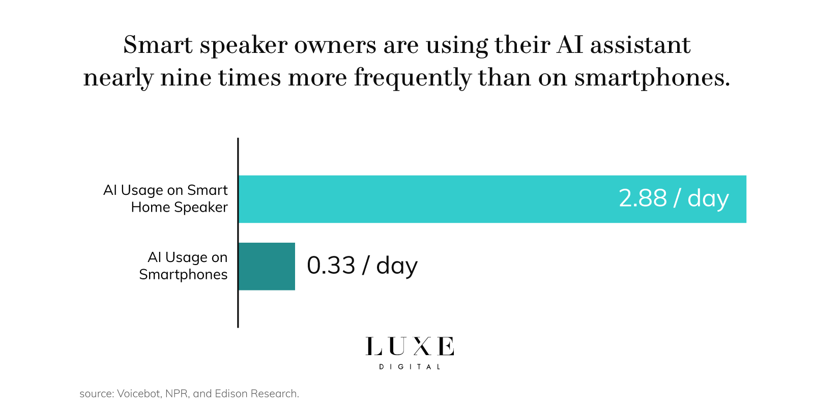 Luxe Digital luxury retail technology ai assistant usage