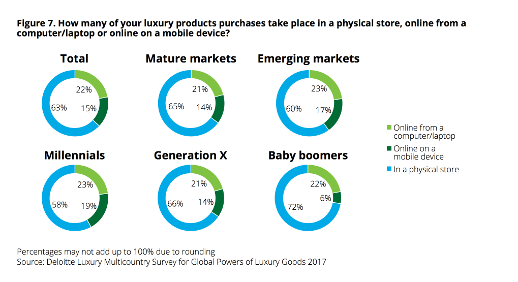 Deloitte global powers luxury goods 2017 millennials purchase future online luxury retail Luxe Digital