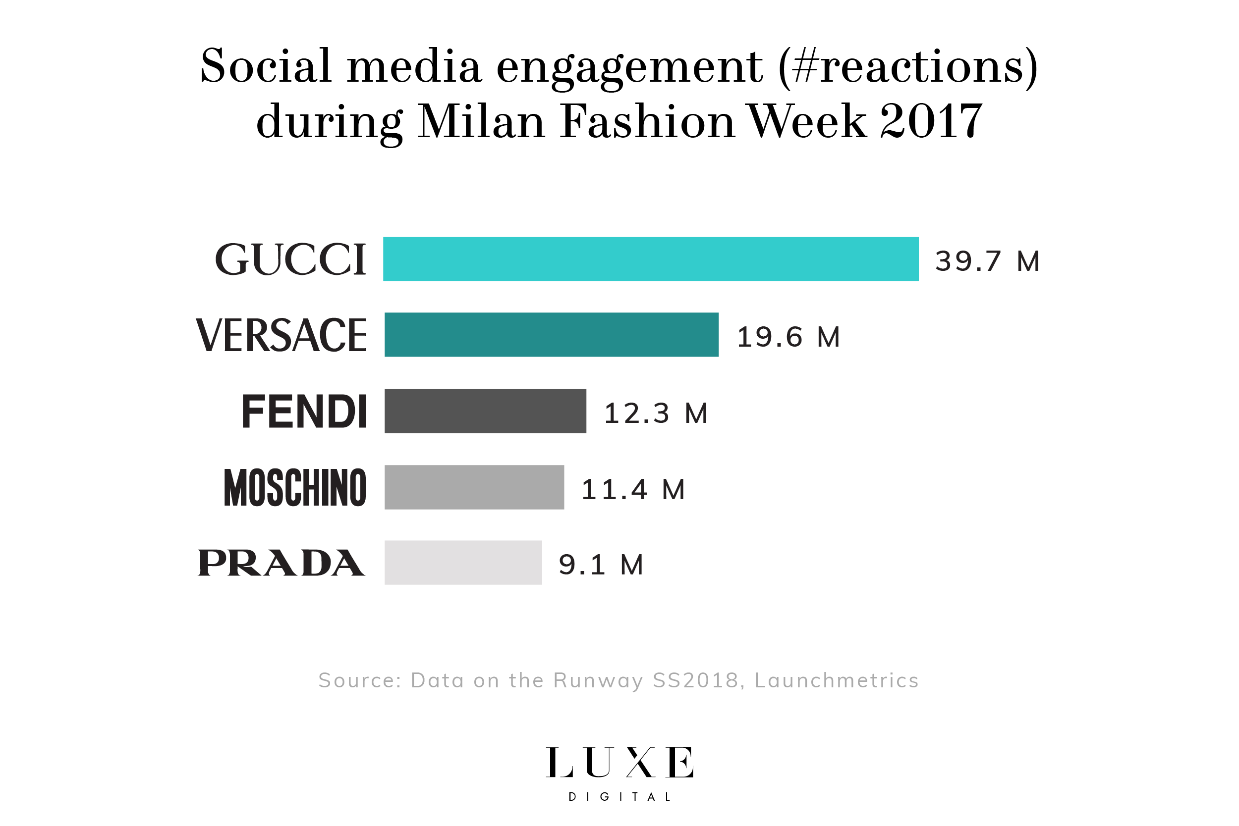 Social media engagement gucci milan fashion week luxe digital luxury fashion millennials