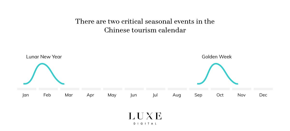 Luxe Digital luxury Chinese tourism seasonality calendar