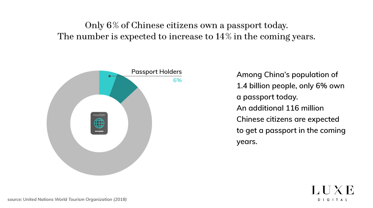 Luxe Digital luxury Chinese tourists growth 2018