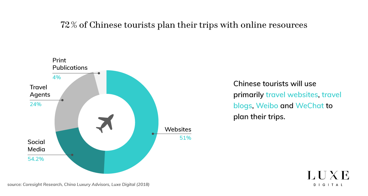 Luxe Digital luxury Chinese tourists online influence