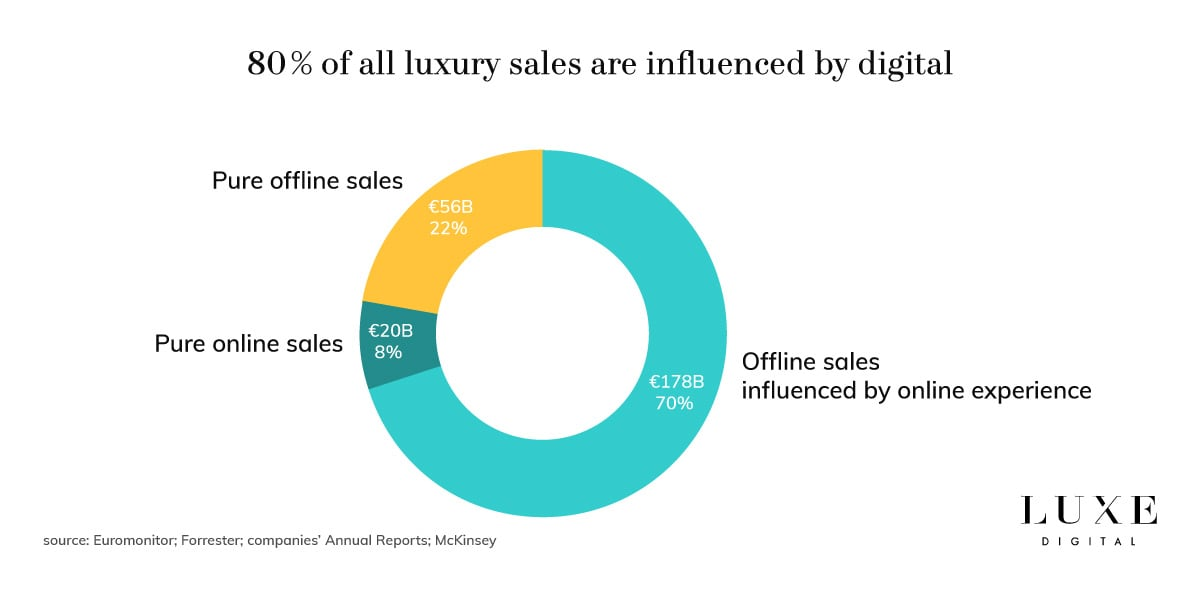 Luxe Digital online storytelling luxury brands digital influence