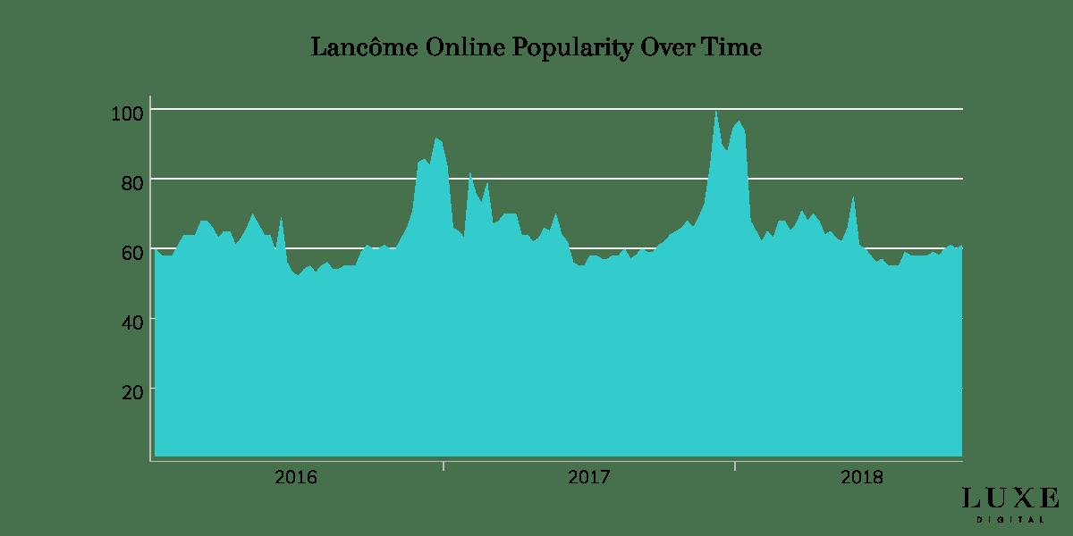 Lancome brand popularity online luxury - Luxe Digital