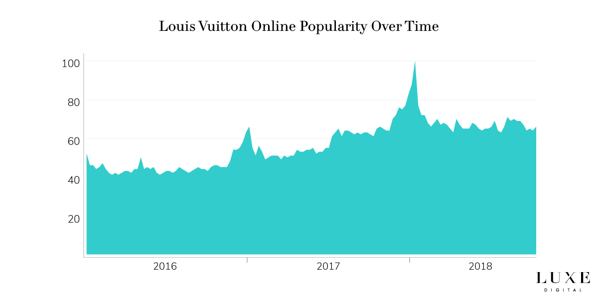 Louis Vuitton brand popularity online luxury - Luxe Digital