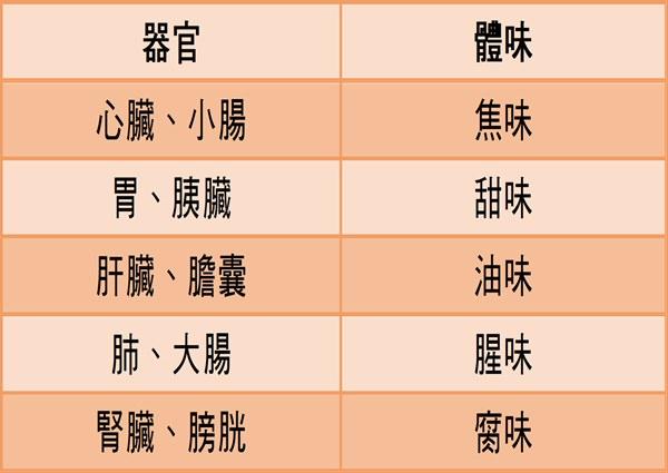 除了爛蘋果味可以懷疑是糖尿病之外,陳欣湄醫師也列舉其他味道所對應的器官生病警訊