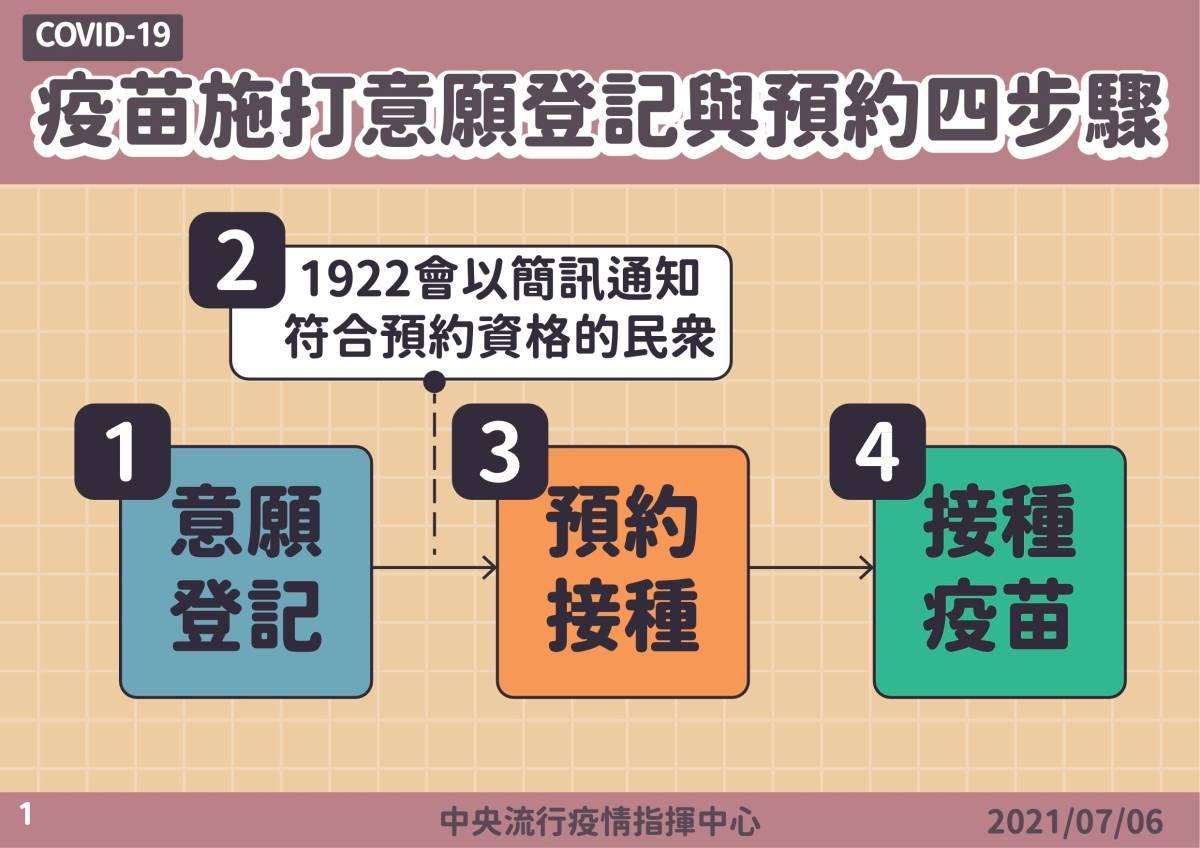 疫苗預約系統的四步驟