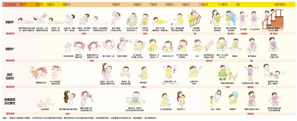 兒童發展連續圖 1M-1.5Y