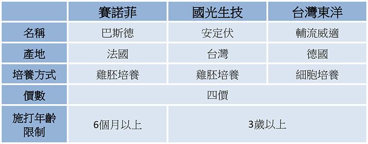 今年提供的公費四價流感疫苗共有3家廠牌,分別是賽諾菲、國光生技、台灣東洋
