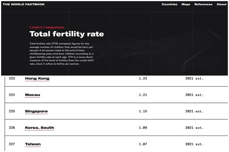 美國CIA公布2021年全球人口生育率預測,台灣15~45歲具有生育力的女性,平均1個人生1.07個小孩,全球倒數第一
