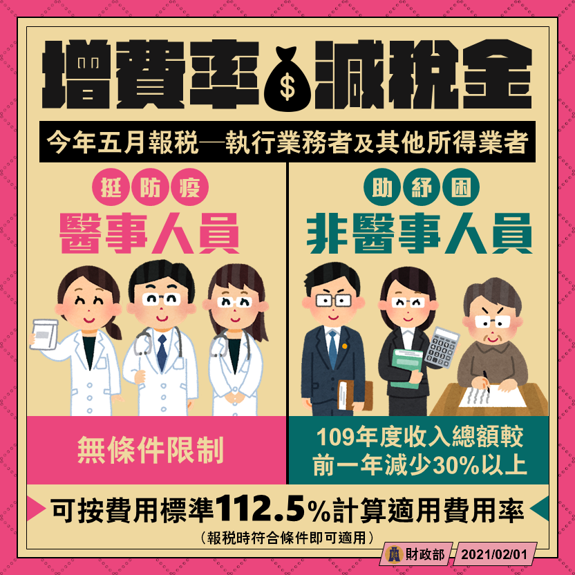 報稅季,財政部針對受疫情影響的「醫事人員」及「非醫事人員」調整稅收