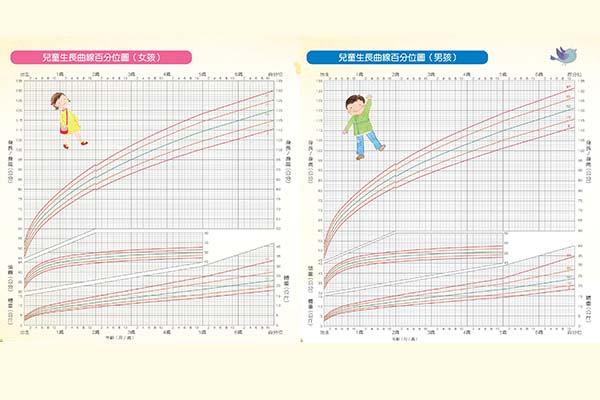 兒童生長曲線圖,初步判斷寶寶的生長狀況標準
