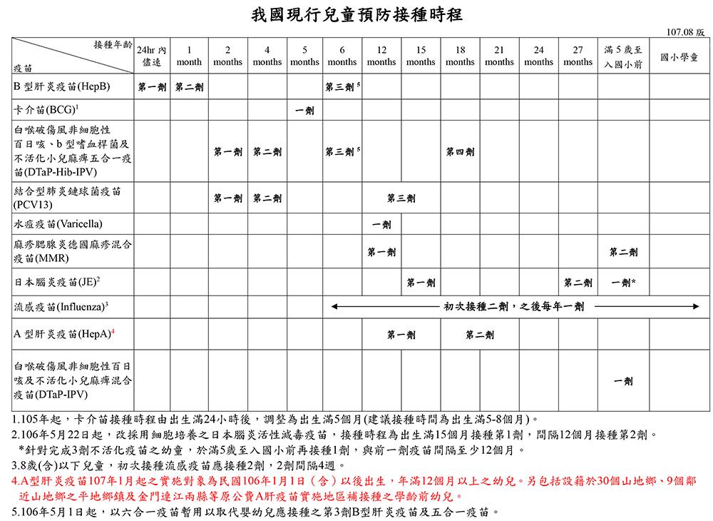 現行兒童預防接種時程表(10708版).png