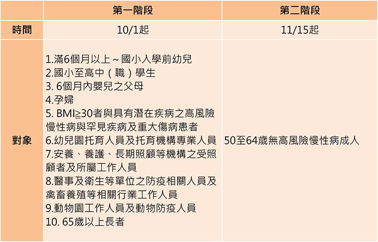 公費流感疫苗分兩階段施打,第1階段10/1起,第二階段11/15起