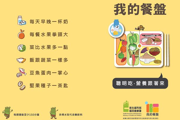 國民健康署「我的餐盤」手冊
