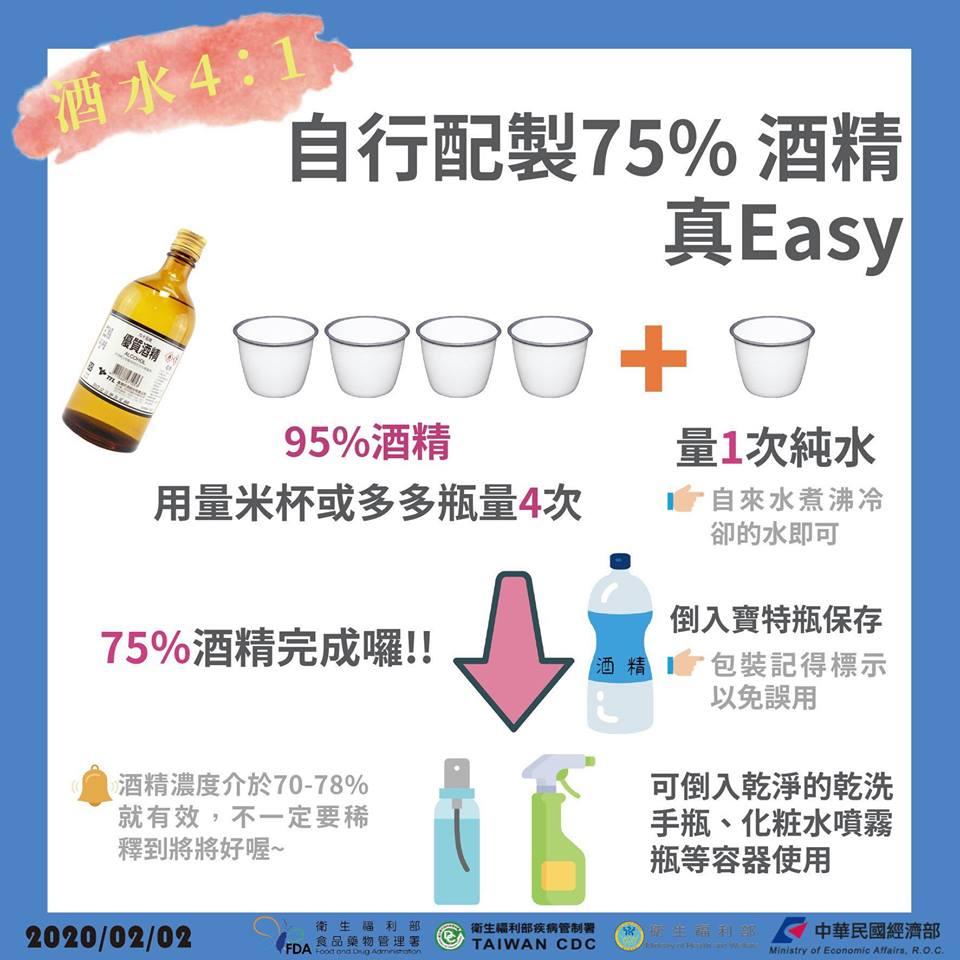自行配製75%消毒酒精