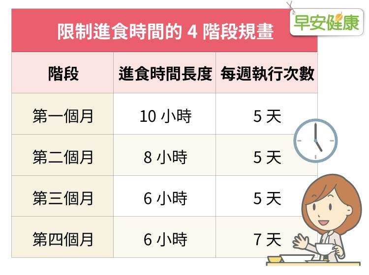 一般常聽到的168、186間歇性斷食,而是循序漸進,以四個月為期,連續不進食的時間拉長,進食的時段漸漸縮短,逐步達到目標。