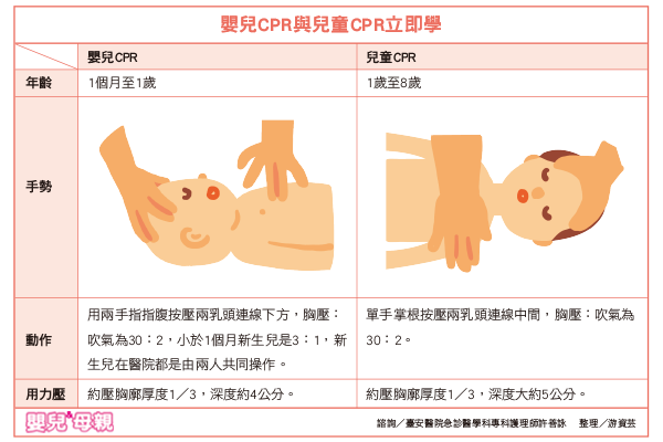除了水災可能造成寶寶溺水,平常幫寶寶洗澡時,在澡盆、浴缸也有可能發生嗆水窒息的意外。