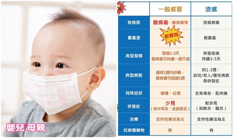 「腺病毒」疫情高於流感!反覆高燒不退、紅眼要小心