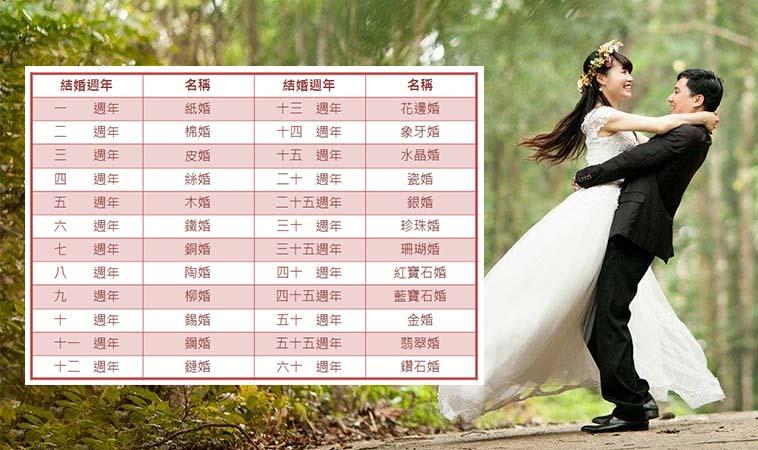 今年什麼婚?結婚週年紀念日的名稱,象徵了婚姻裡牽手的每一步