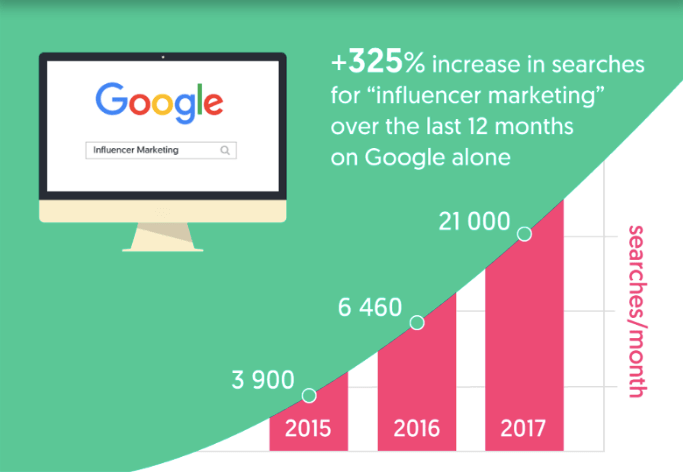 Influencer marketing searches number