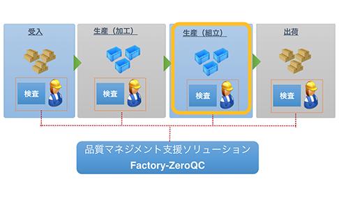組立加工(アセンブリ)内でロット単位の品質管理を実現!【QCソリューション・タイ】