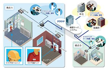 人・モノの移動を瞬時に捉える「ハンズフリー通過管理システム」をタイで提供。 労務・在庫・紛失・衛生などの管理に最適